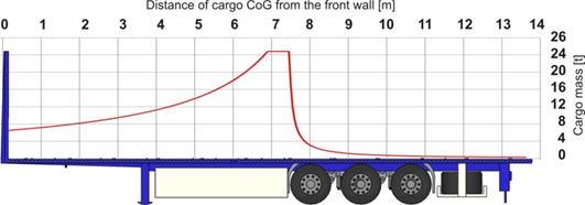 Trailer Weight Distribution Diagram : Principles of packing transport ctu code unece wiki